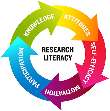 Research Literacy